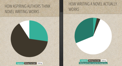 How novel writing works