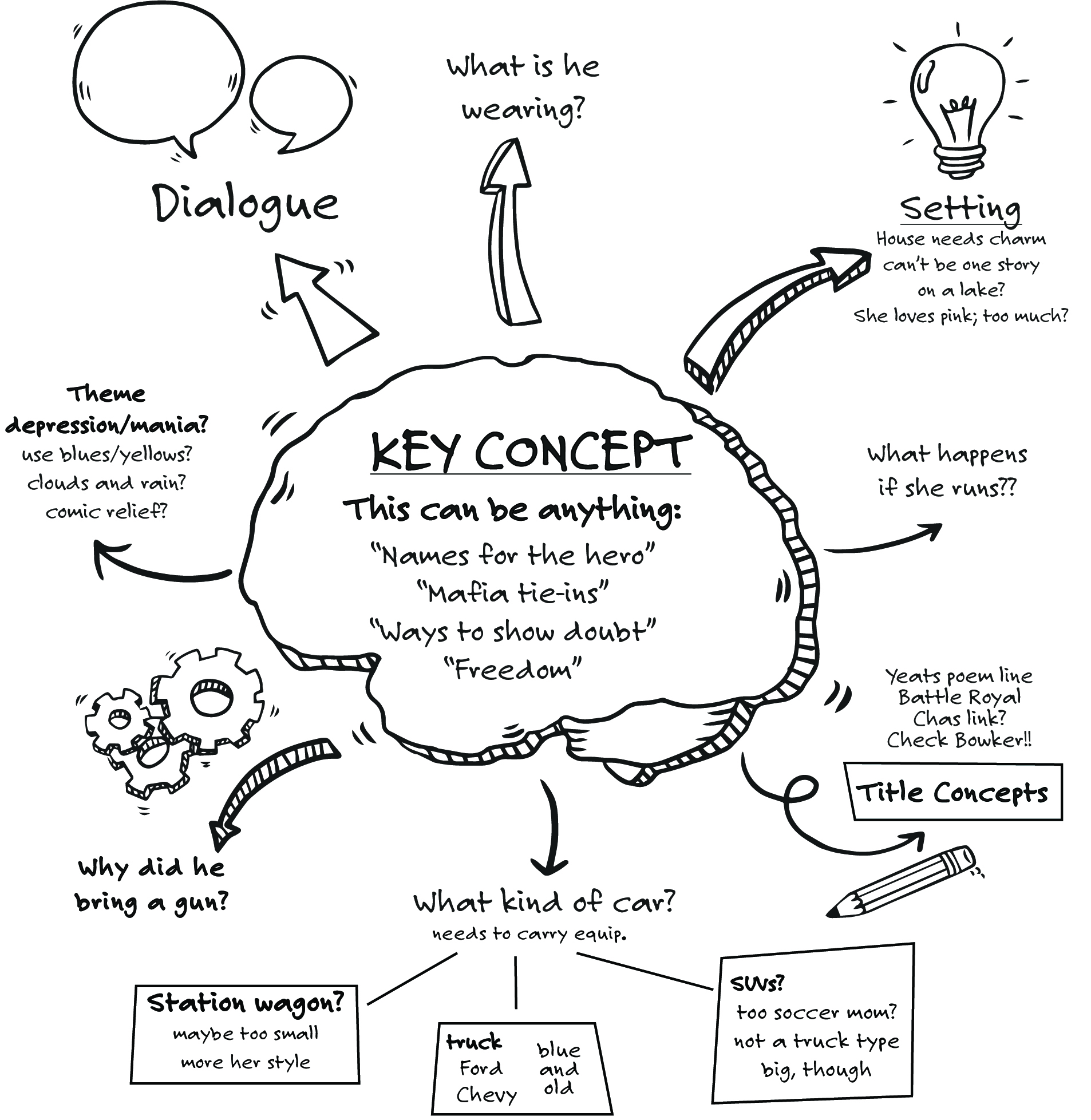 Concept Map Book.Mind Mapping From Brainstorm Your Book Mari Christie